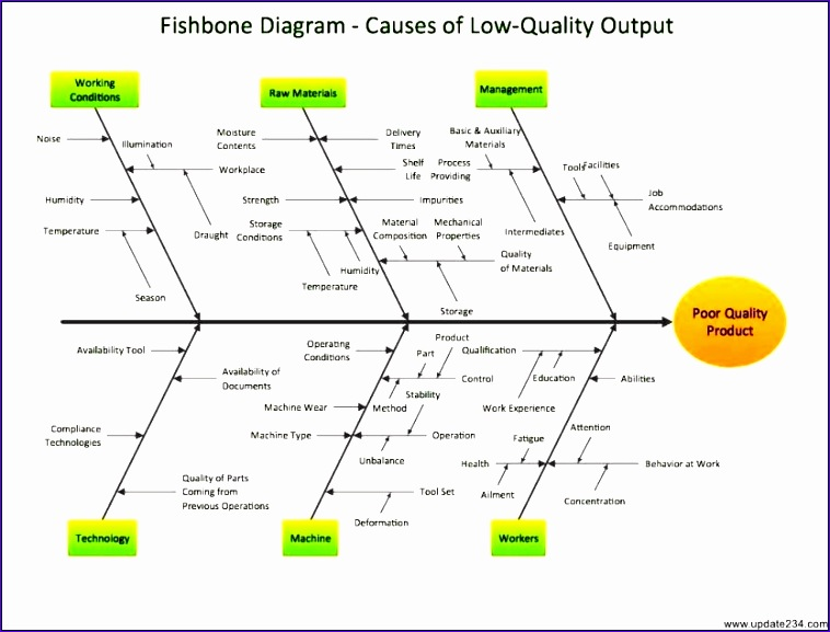 fishbone root cause analysis template 2