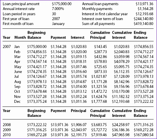 amortization schedule 504445