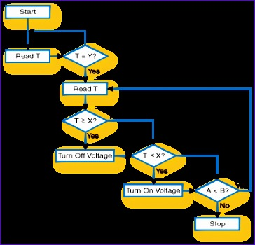 how to develop algorithms bycu 364350