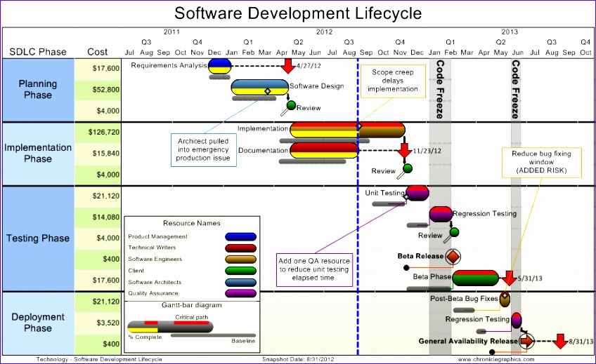 software development lifecycle plan 848519