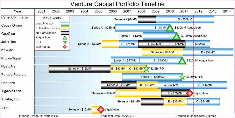 venture capital portfolio timeline 1142577