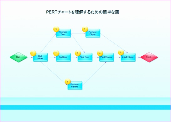 simple pert chart 546390