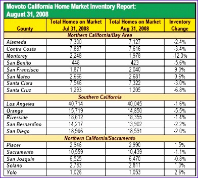 total california housing inventory or is it higher foreclosures and playing with actual inventory numbers 392354