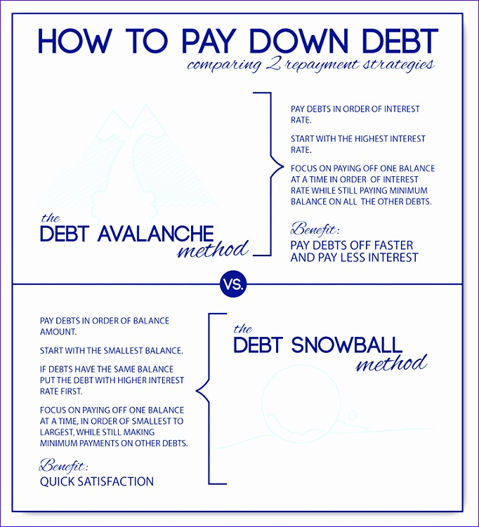 Mortgage Amortization Template Excel Wdrsm Lovely Debt Snowball Calculator & Avalanche Debt 750817