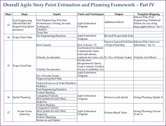 agile estimation for fixed price model 580440
