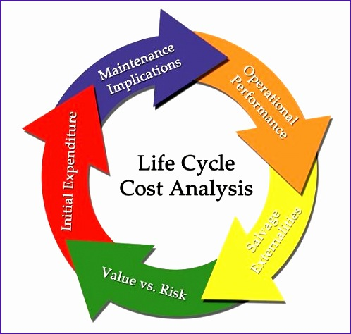 life cycle cost analysis 498474