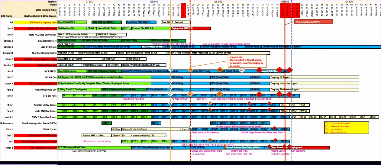 6 multiple project tracking template excel for Rag analysis template