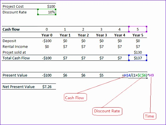 net present value and attached excel You can use the =npv formula to help you calculate net present value using microsoft excel the only draw-back to the formula is that it tries to discount the initial year investment amount.