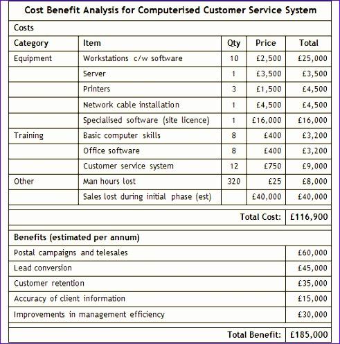 cost benefit analysistml 491496