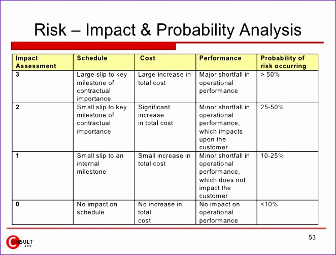 risk impact probability chart template 662502