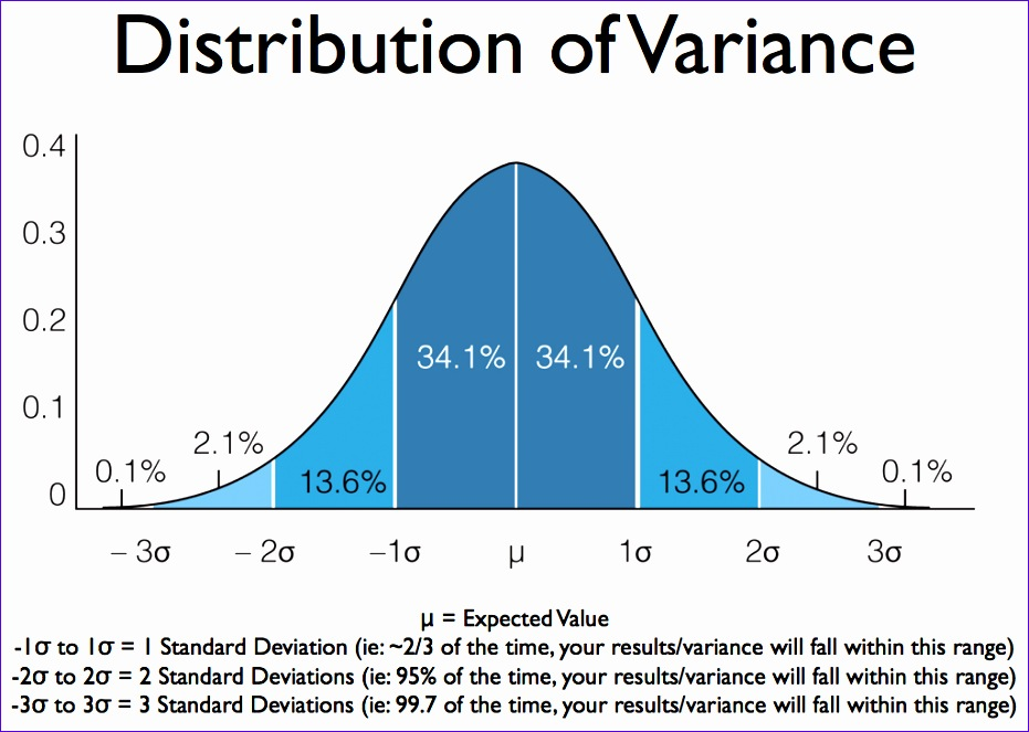 Normal Distribution Excel Template Ksesd Elegant Pin Bell Curve