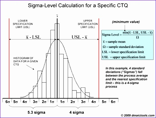 5 Normal Distribution Excel Template Exceltemplates Exceltemplates