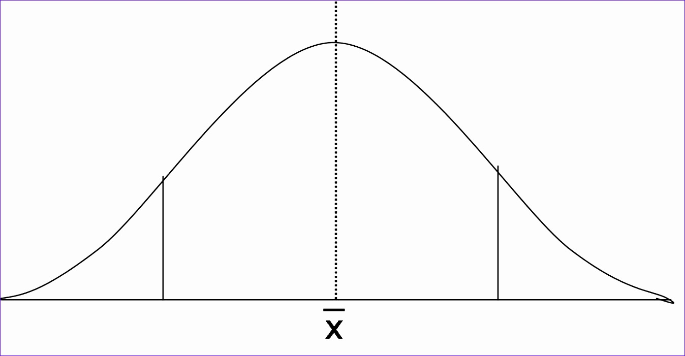 the bell curve and performance levels 1348701