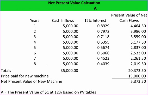 Npv Template Excel Agxhj Beautiful Net Present Value Definition