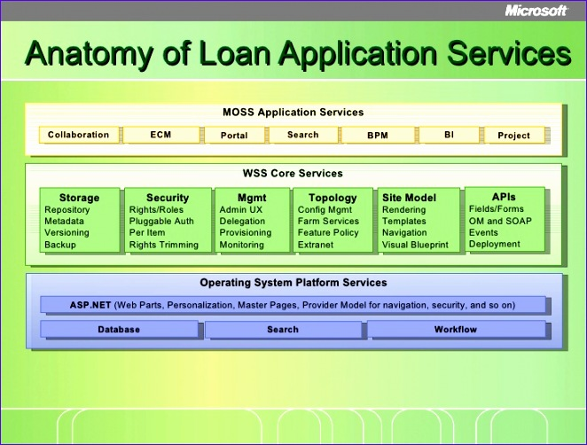 loan origination reference architecture deep dive presentation 662502
