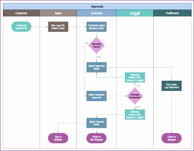 flow chart templates 662515