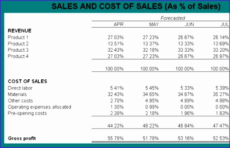 financial forecasts sales costs