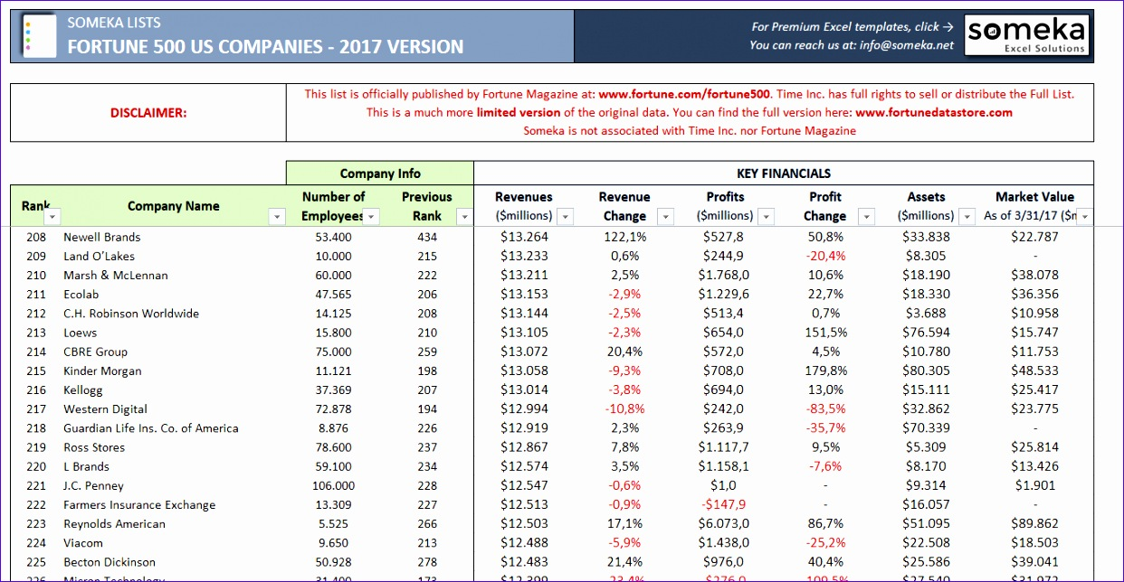 fortune 500 us excel list 2017 1242644