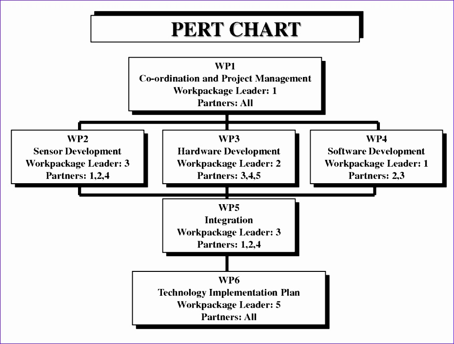 10 pert chart template excel exceltemplates exceltemplates