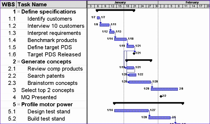 Pert Template Excel P2uem Unique Project Plan Me4054 ...