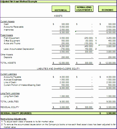 an explanation of the asset approach to valuation v2 477529