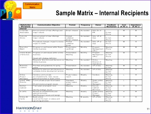 What is munication matrix Escalation Matrix Where can I the more information about it 520394
