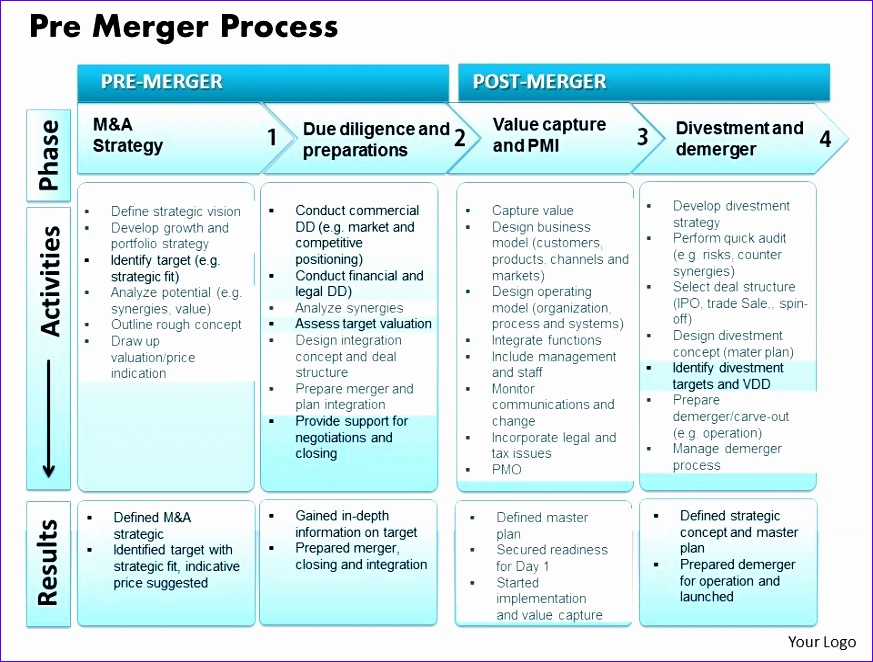 pre merger process powerpoint presentation slide template 873662