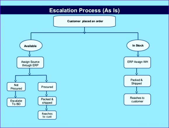 six sigma lean project for escalation management