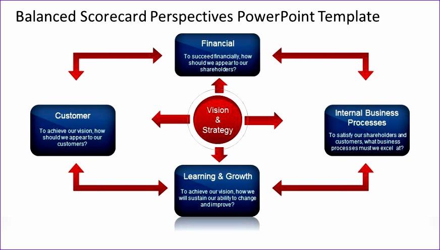 balanced scorecard perspectives powerpoint template 872496