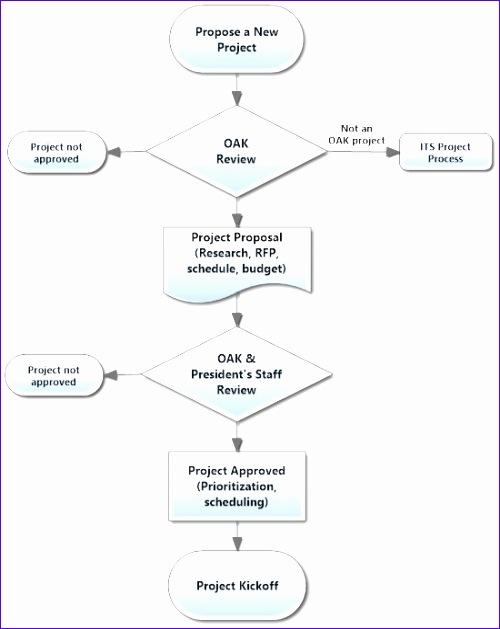 11 Process Flow Template Excel - Excel Templates