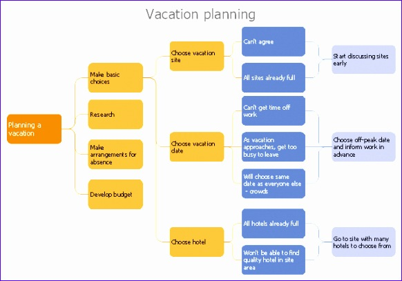 decision tree template 582407