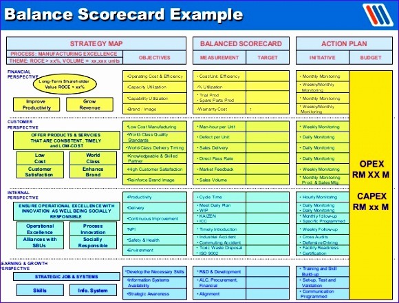 balanced scorecard training