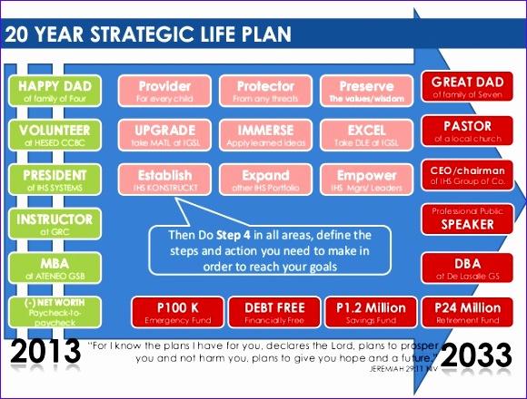 20 year strategic life planning 580440