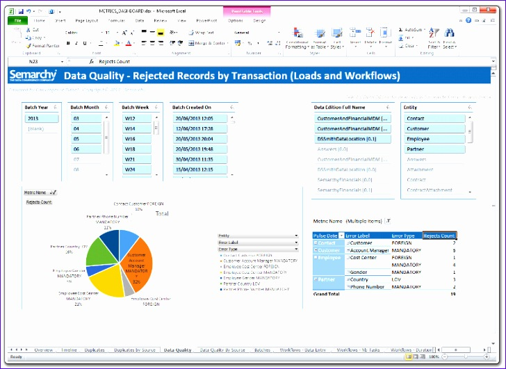 Project Dashboard Excel Template Free Tgaku Beautiful Data Governance 800578