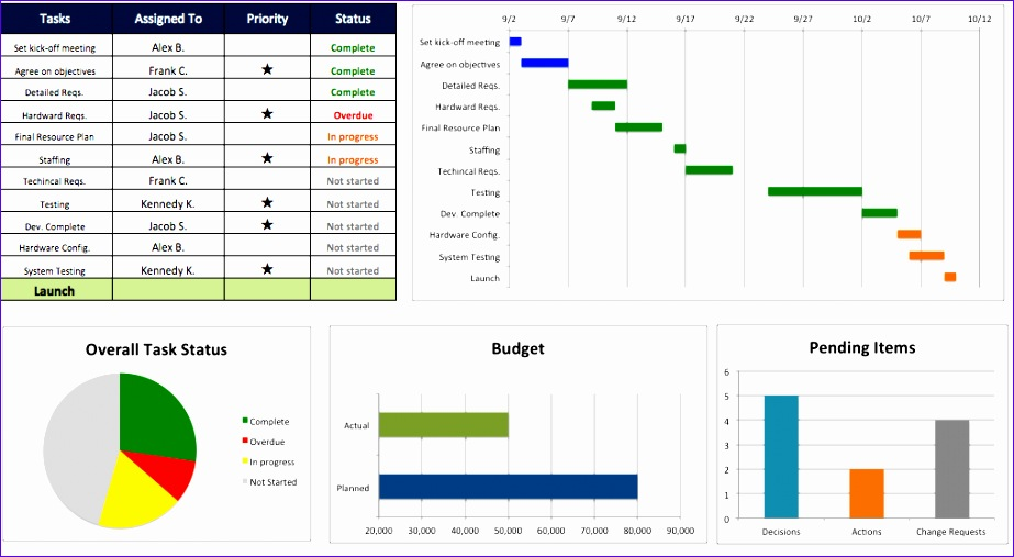 top project management excel templates 923507
