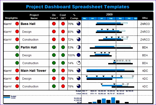 project management dashboard 617418