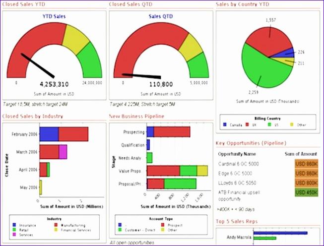 kpi dashboard excel 653496