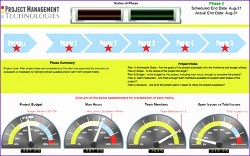 project management dashboards 500311