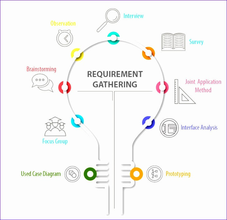 requirement gathering solve biggest problems consulting 728703