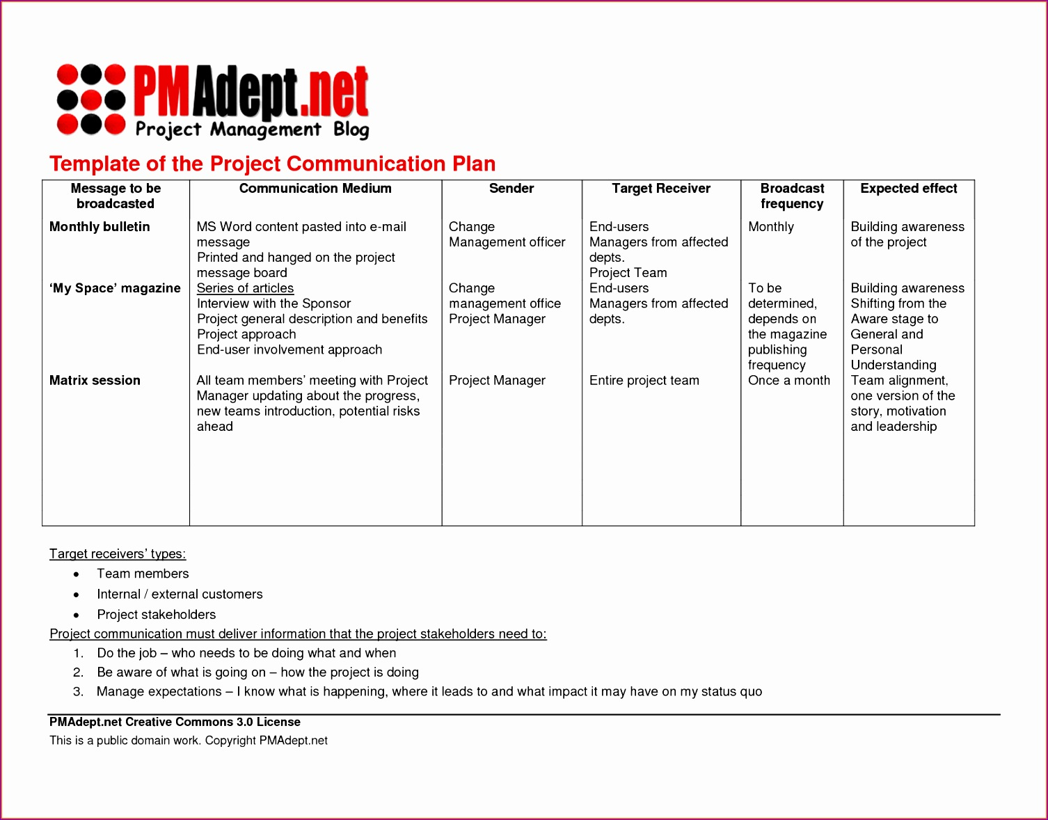 7 project munication plan template