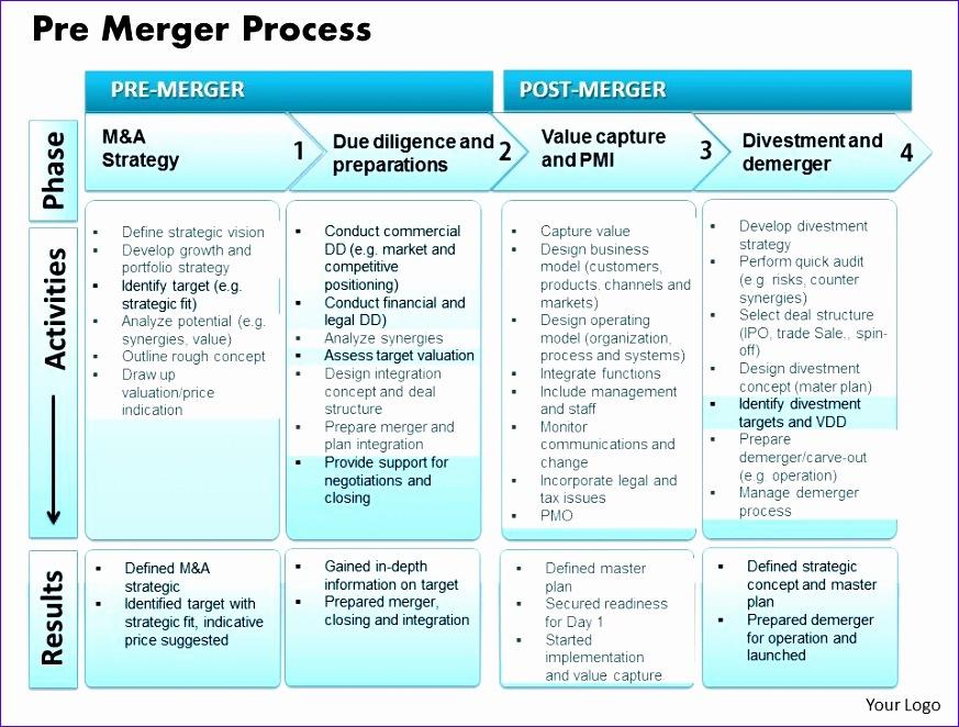 pre merger process powerpoint presentation slide template 873662