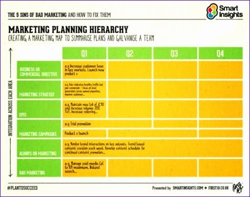 strategic planning digital marketing 500394