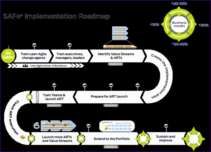 10 project roadmap template excel