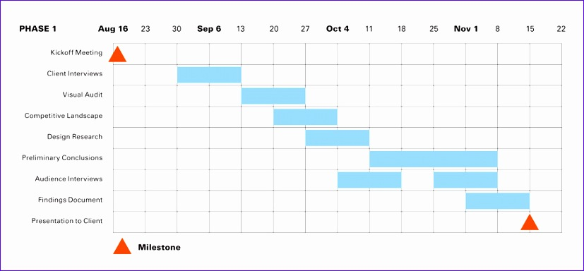 10 reasons why design project schedules fail