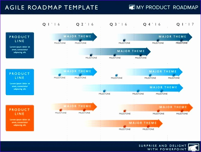best practices for creating a pelling product roadmap