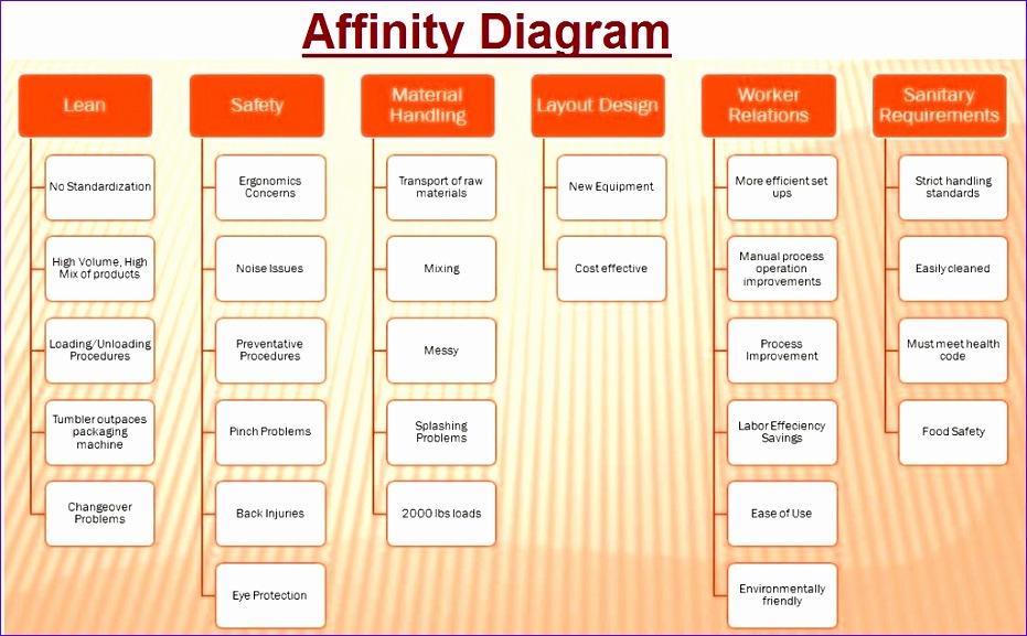 Pugh Matrix Excel Template Bnaol Lovely Lean Affinity Diagram Lean ...