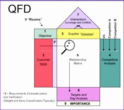 qfd good tool use avoiding product failure 408361