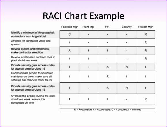 6 raci chart template excel exceltemplates exceltemplates for Raci analysis template