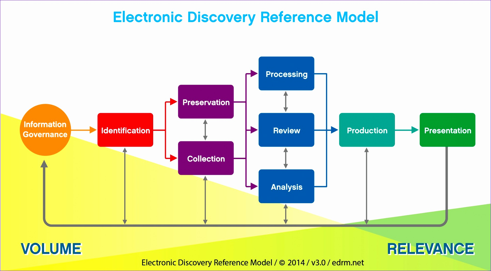 duke law acquires electronic discovery reference model 20031104