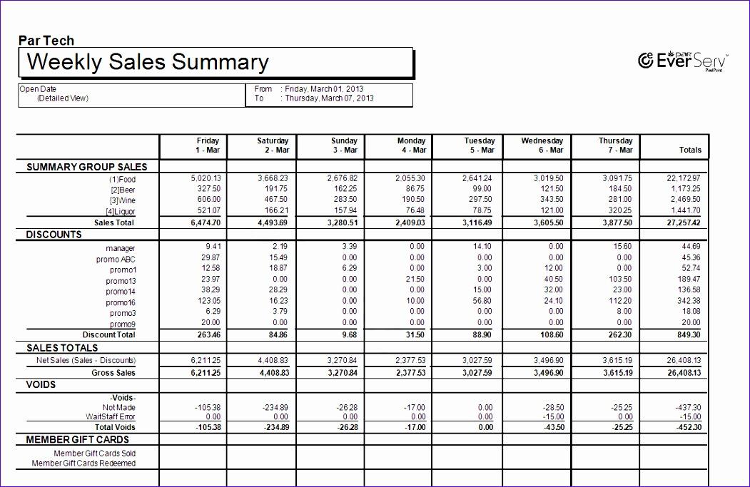 incsub wiki=weekly sales summary 1051683